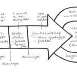 Dobbeltinddragelse giver indsigt, ideer og læring