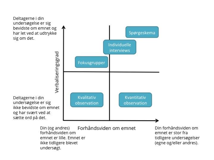 Matrix til metodevalg med forklaringer.