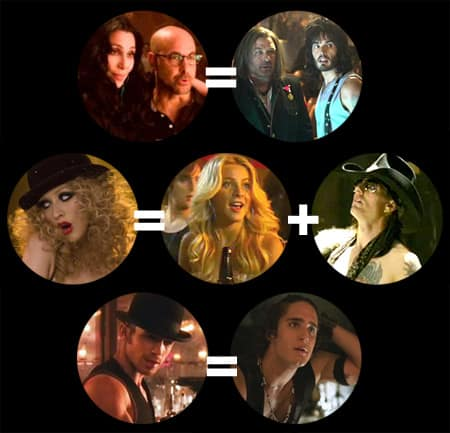 Burlesque-comparison