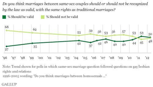 Gallup_gay_marriage