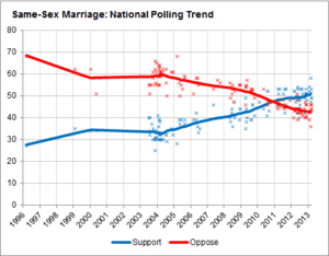 Marriage Equality Poll