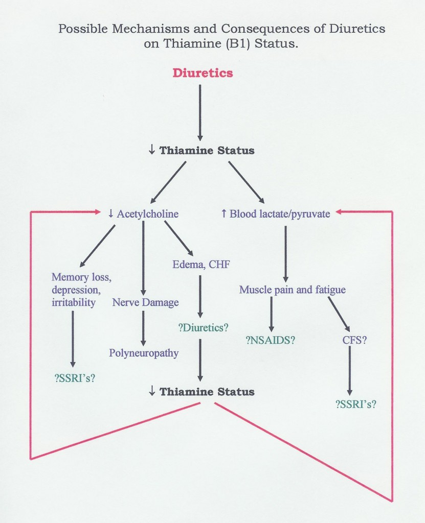 hight resolution of thiamin deficiency chart