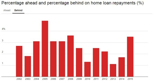 Home loan repayments - percentage behind in Australia
