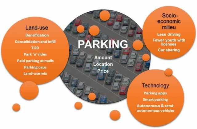 Parking - Key trends affecting parking space in cities. Diagram by authors