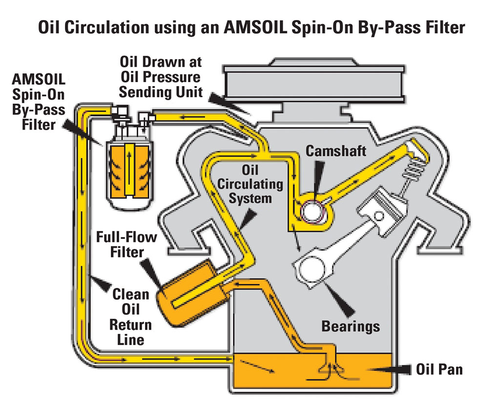 350 oil flow diagram single humbucker wiring engine filtration tow professional