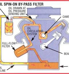 oil filter flow direction through oil free engine image oil filter diagram 2015 ford edge oil [ 1024 x 796 Pixel ]