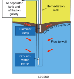 diagram of an dual pump oil recovery system [ 913 x 1247 Pixel ]