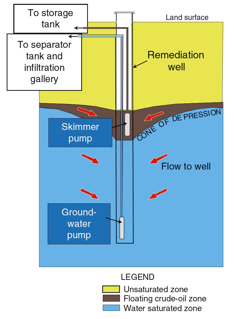 hight resolution of diagram of an dual pump oil recovery system