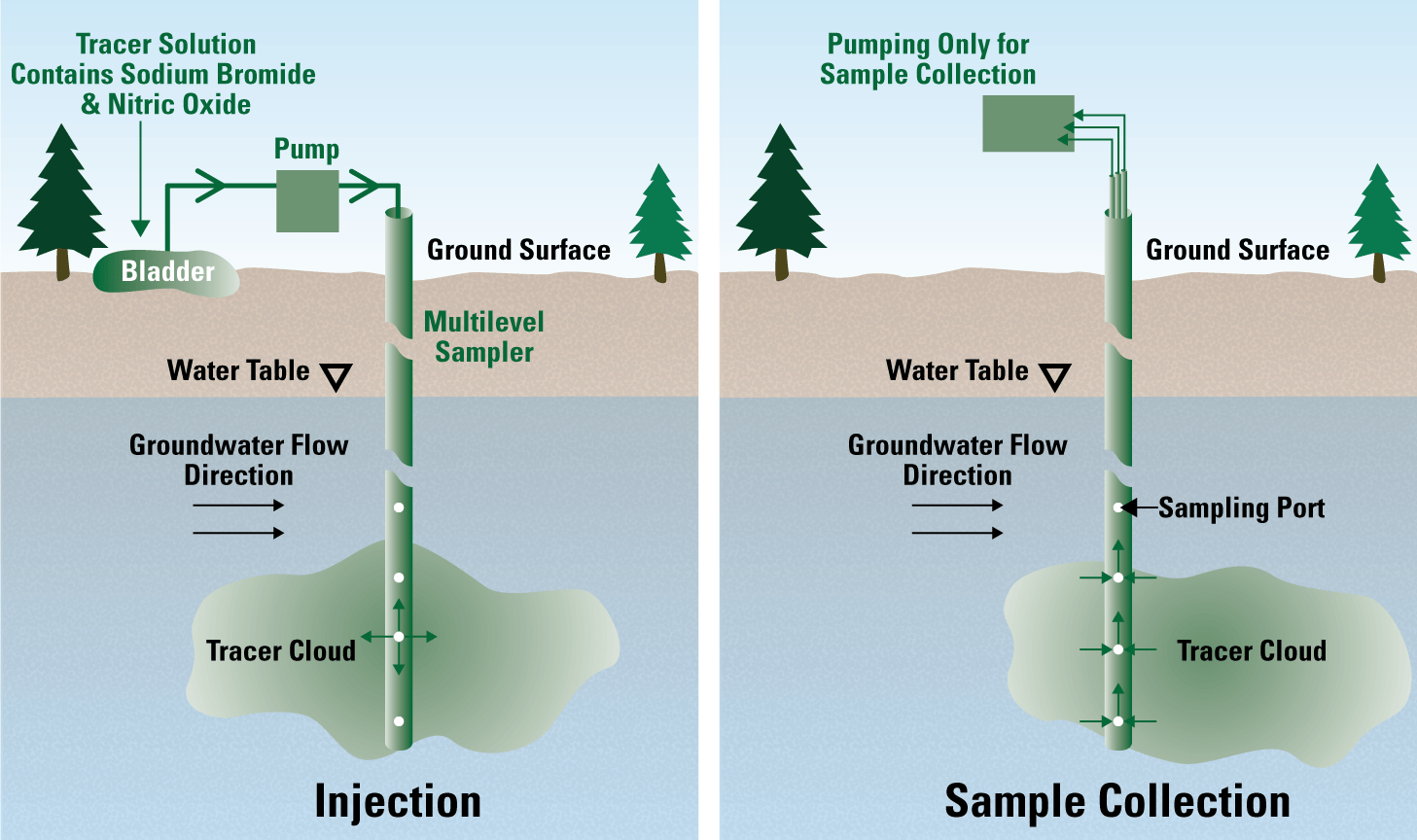 hight resolution of a diagram of a subsurface plume of a tracer solution drifting past a multilevel monitoring well