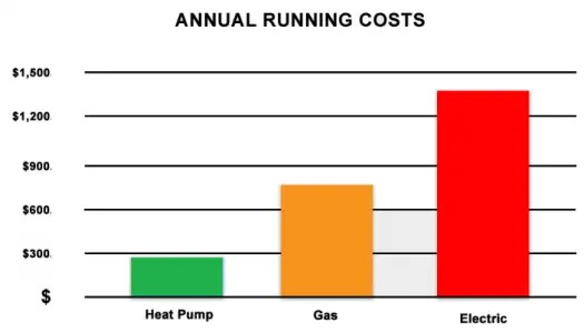 annual running cost graph 525x300 - About Toyesi: Why Toyesi