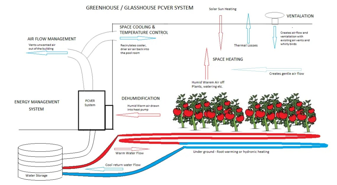 greenhouse pcver 2 - Project Pages - Horticulture Projects