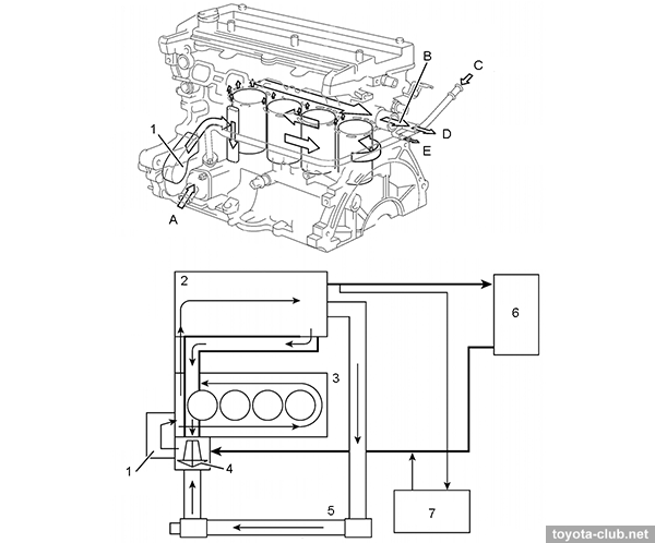 medium resolution of 1 water pump 2 cylinder head 3 cylinder block 4 thermostat 5 radiator 6 heater 7 throttle body a from radiator b to radiator