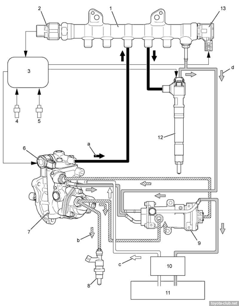 medium resolution of fuel system 1 common rail 2 fuel pressure sensor 3 ecm 4 crankshaft position sensor 5 camshaft position sensor 6 control valve imv scv