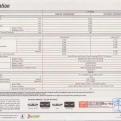 Konsumsi Bbm Grand New Veloz 1.5 Avanza Bodykit All Toyota Bsd