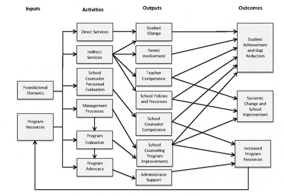 Development of a Logic Model to Guide Evaluations of the