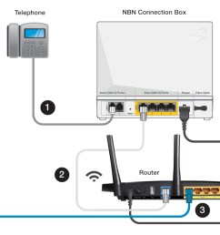 connect your telephone handset to the uni v port on the nbn connection box  [ 1500 x 782 Pixel ]