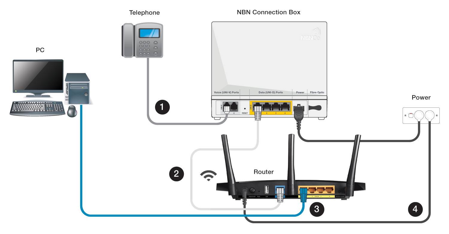 hight resolution of connect your telephone handset to the uni v port on the nbn connection box