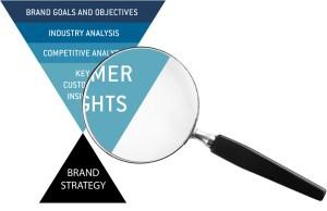 brand-analysis