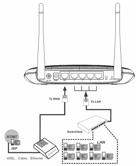 Setting Modem Adsl Menjadi Access Point : setting, modem, menjadi, access, point, Digital, Worlds,, Technology:, Router, Connect