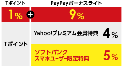 ソフトバンクユーザー最大10%還元