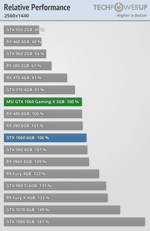 nvidia slowed performance gtx