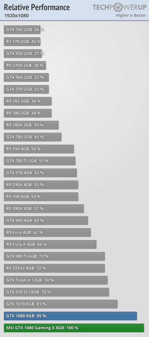 970 sli vs 1070