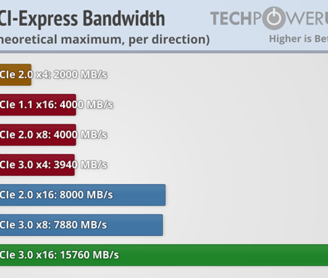 The Mb Only Supports Gen 2 Link Chipset Intel X58 Ich10r Nvidia Nf200x2 1 X Pcie 2  X Pcie 2 0 X16 Triple X16 Or Six X8 Sli Requires At Least X8
