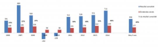Graphe dividendes