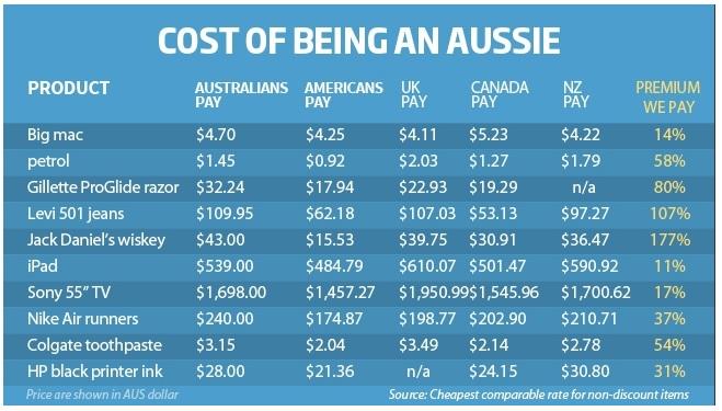 morar na Austrália 8