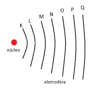 http://www.infoescola.com/wp-content/uploads/2007/08/distribuicao-eletronica.jpg