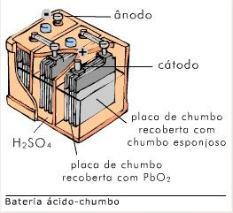 Bateria de chumbo