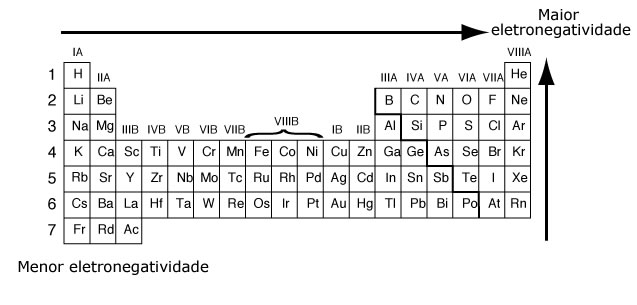 http://www.infoescola.com/wp-content/uploads/2010/03/eletronegatividade.jpg