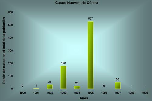 Casos nuevos de Cólera 1990 - 1999