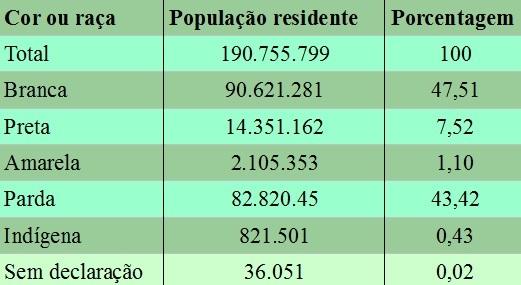 População brasileira por cor ou raça, de acordo com o Censo de 2010