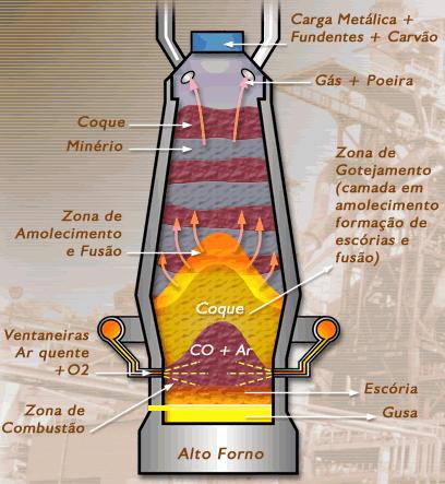 Alto-Forno (Fonte:Higofrancino.wordpress.com)