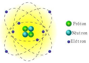Modelo atômico de Rutherford incluindo os nêutrons no núcleo