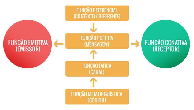 Diagrama funções da linguagem