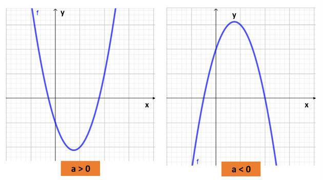 Concavidade do gráfico da função quadrática