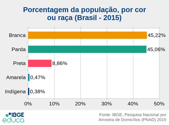 Porcentagem da população, por cor ou raça (Brasil - 2015): Branca 45,22%; Parda 45,06%; Preta 8,86%; Amarela 0,47%; Indígena 0,38%