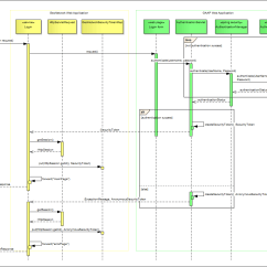 Sequence Diagram For Web Application Class Railway Reservation System Proposals Improvedsecurityarchitecture  Geonetwork