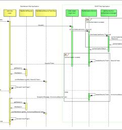 login sequence diagram [ 1224 x 941 Pixel ]