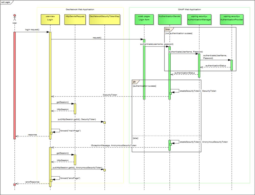 medium resolution of login sequence diagram