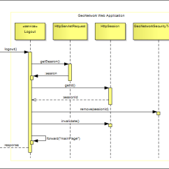 Sequence Diagram For Web Application Wire 7 Pin Trailer Plug Proposals/improvedsecurityarchitecture – Geonetwork Opensource Developer Website