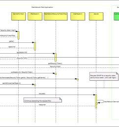 security filter sequence diagram [ 1303 x 803 Pixel ]