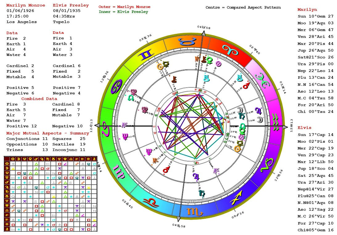 Astrological Charts and Interpretation