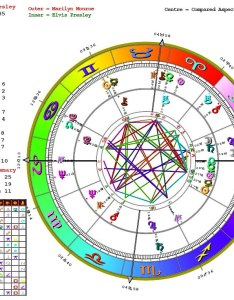 Astrological charts and interpretation traceedunblazier also astrology talatmap rh