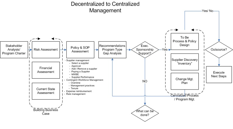 Moving from a Decentralized to a Centralized Contingent