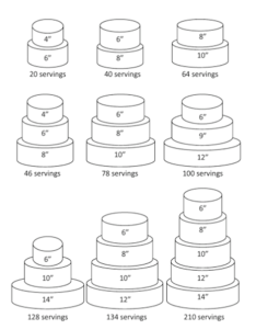 Cake serving size charts also cakes to remember rh traceyscakestoremember
