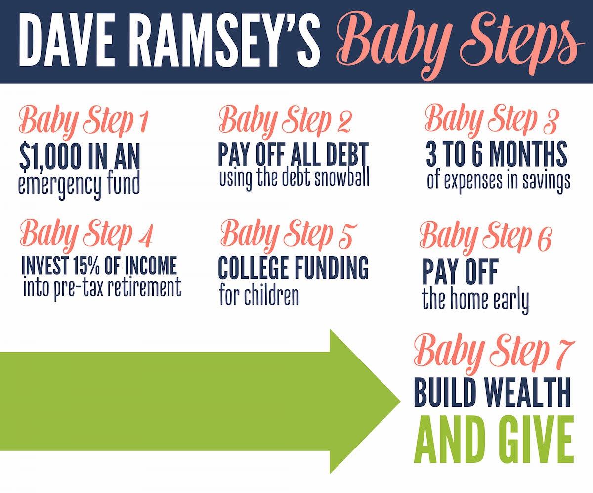 Financial Freedom Plan Josh S Blog