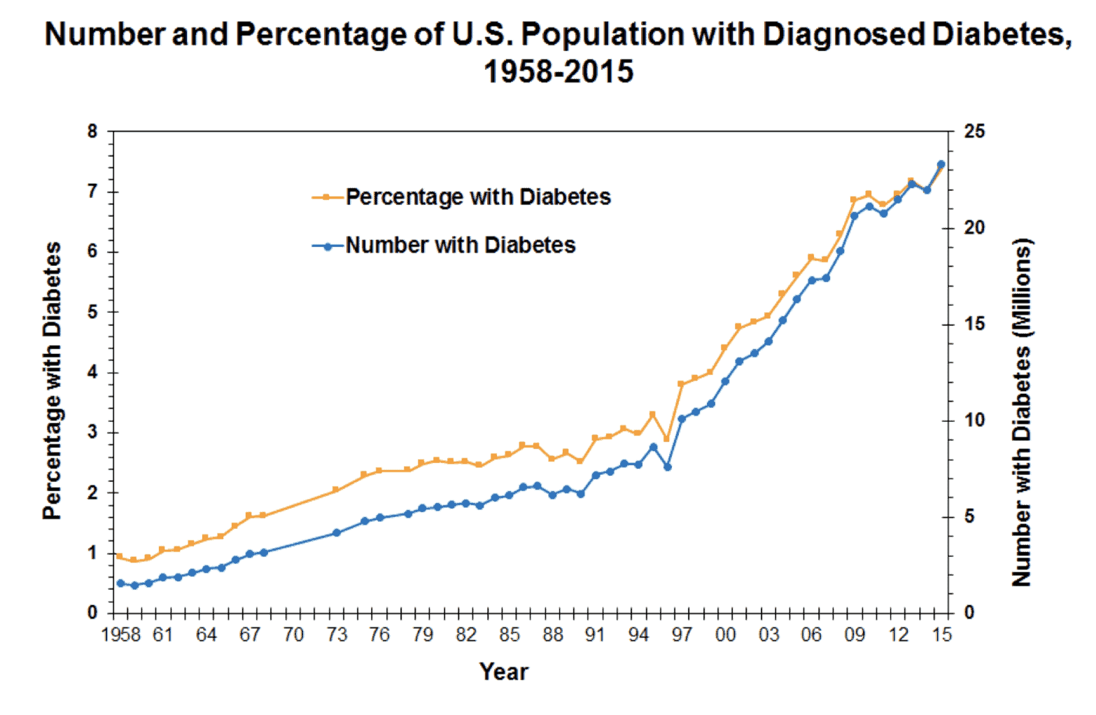 People living with diabetes